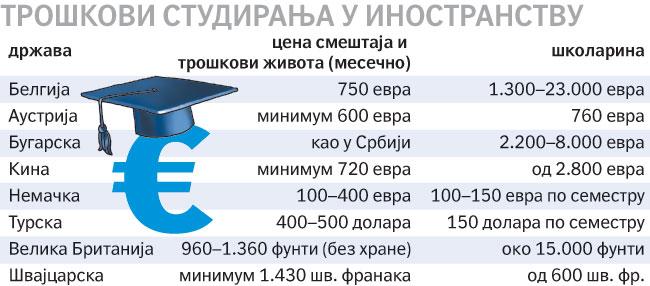 Studentski život najskuplji u Japanu a najjeftiniji u Bugarskoj
