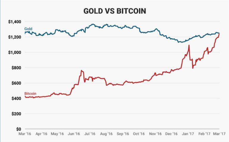 Bitcoin vredniji od zlata