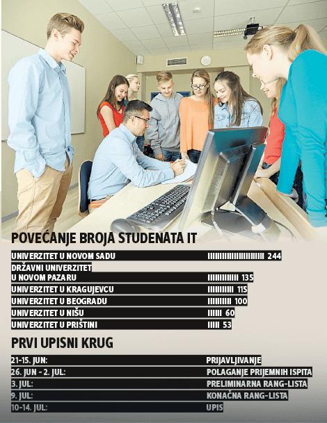 Povećane kvote za IT studente