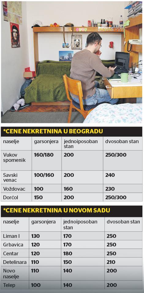 Počela potraga studenata za stanovima