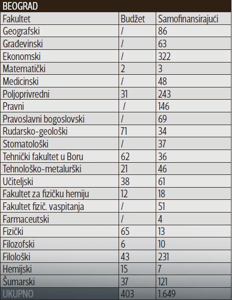 Broj slobodnih mesta - Beograd