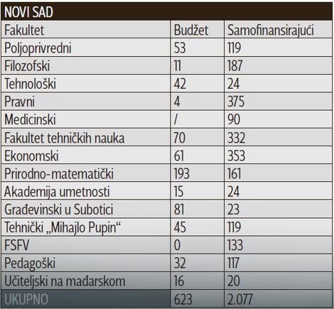 Broj slobodnih mesta - Novi Sad