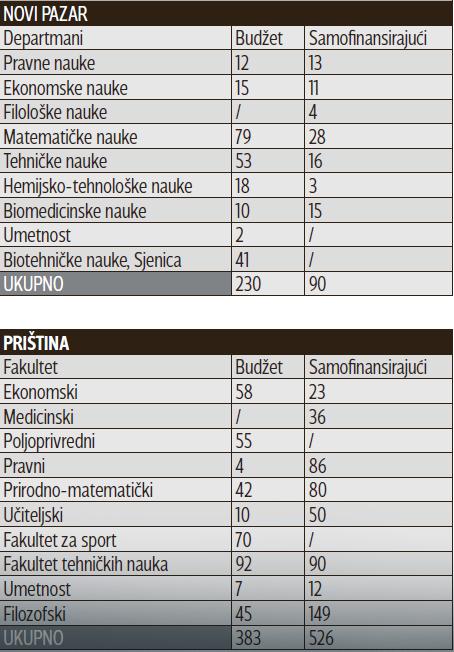 Broj slobodnih mesta - Novi Pazar i Priština