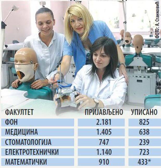 Tri maturanta na jedan indeks - gde je bila najveća gužva